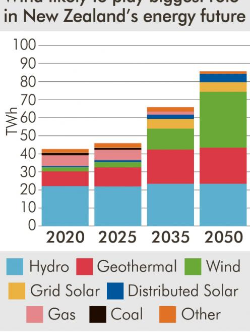 Wind likely to play biggest role in NZ's energy future.