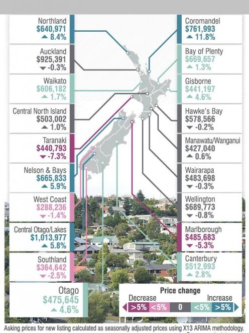 Average property asking price for August 2019: $677,736 compared to July 2019: +1.2%