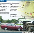 Crash statistics for Balclutha.