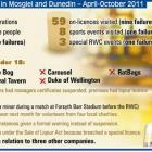 Under-age liquor sales stings in Mosgiel and Dunedin - April-October 2011. <i>ODT</i> Graphic.