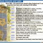 School closures and sales. ODT graphic.