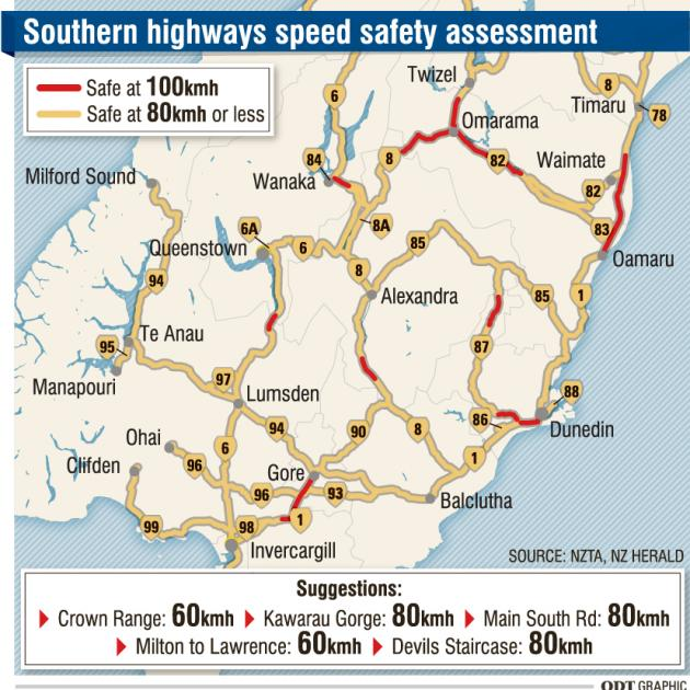 100kmh limit too high for most roads in South: NZTA | Otago