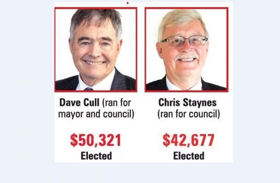 Dave Cull and Chris Staynes spent the most on their campaigns during this year's local elections....