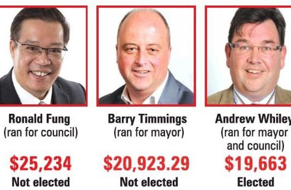 Despite being some of the biggest spenders during the Dunedin local body election this year,...