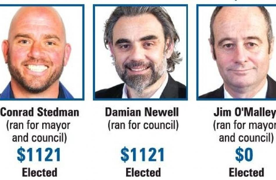 At the other end of the spectrum, some of the lowest spenders during the DCC election were Conrad...