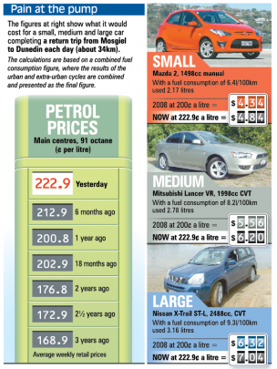 Pain at the pump: See how fuel prices have changed. ODT graphic.