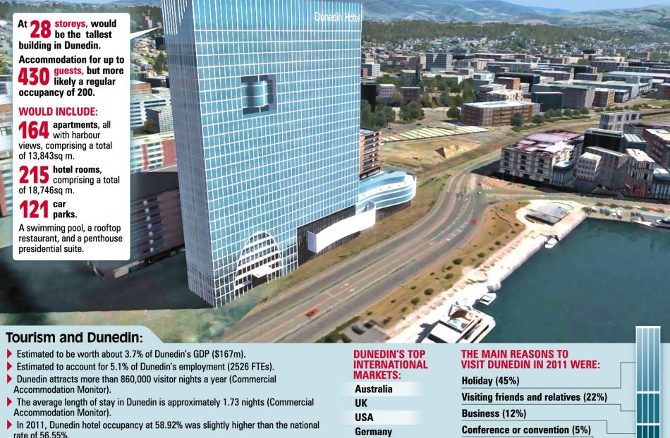 An artist's impression of the five-star hotel planned for Dunedin. Image by Betters Advisory Ltd....
