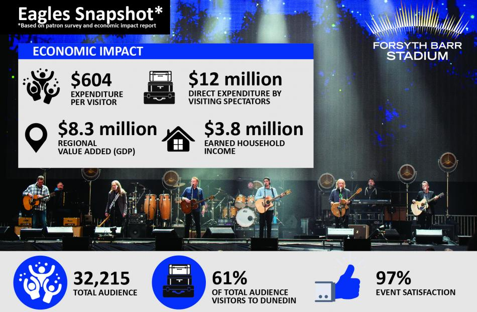 Some quick stats on the Eagles concert on March 2. Graphic: Supplied