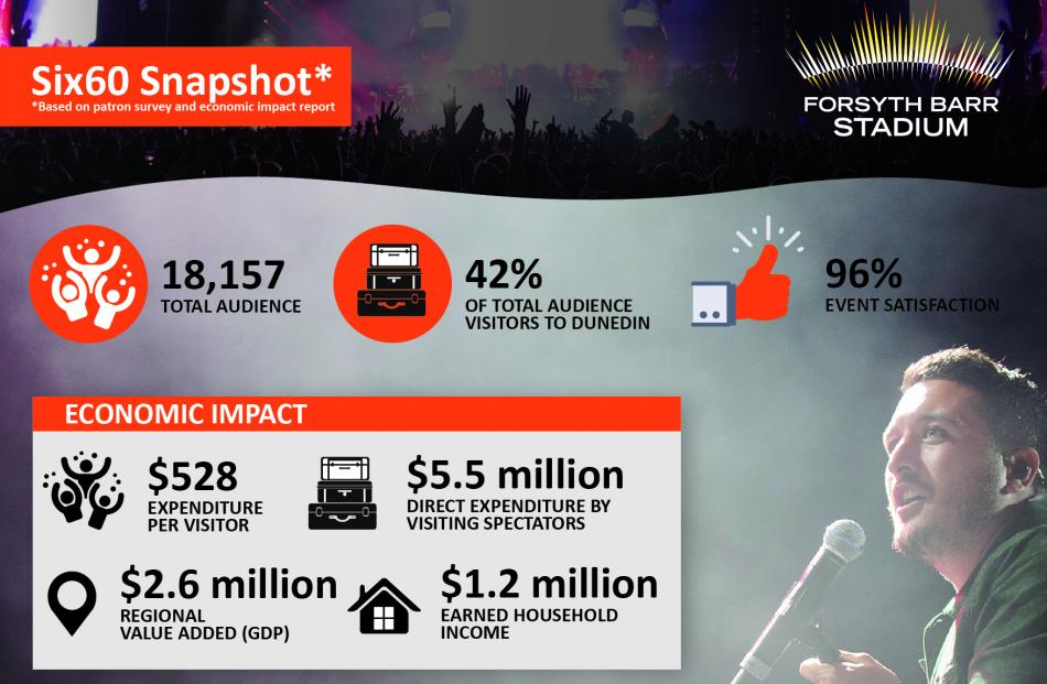 Some quick stats on the Six60 concert on March 9. Graphic: Supplied