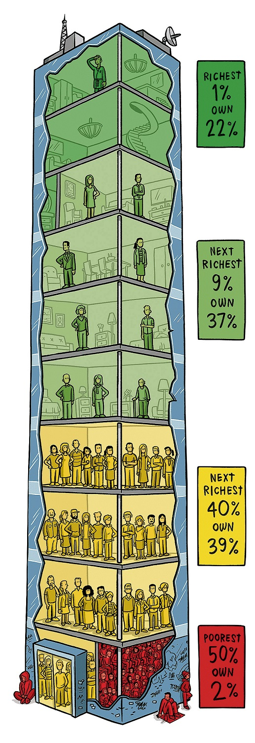 In this graphic, by Max Rashbrooke and Toby Morris, they imagine New Zealand's wealth as a 10...
