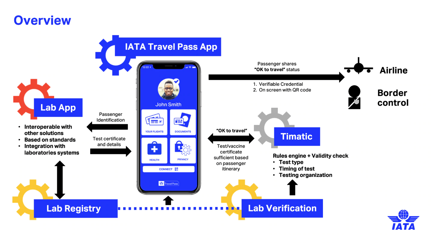 The first look at how the IATA Travel Pass works. Photo: Supplied, IATA