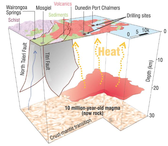 This graphic shows heat rising from ancient volcanic rock beneath Dunedin. IMAGE: MARCO BRENNA/STEPHEN READ